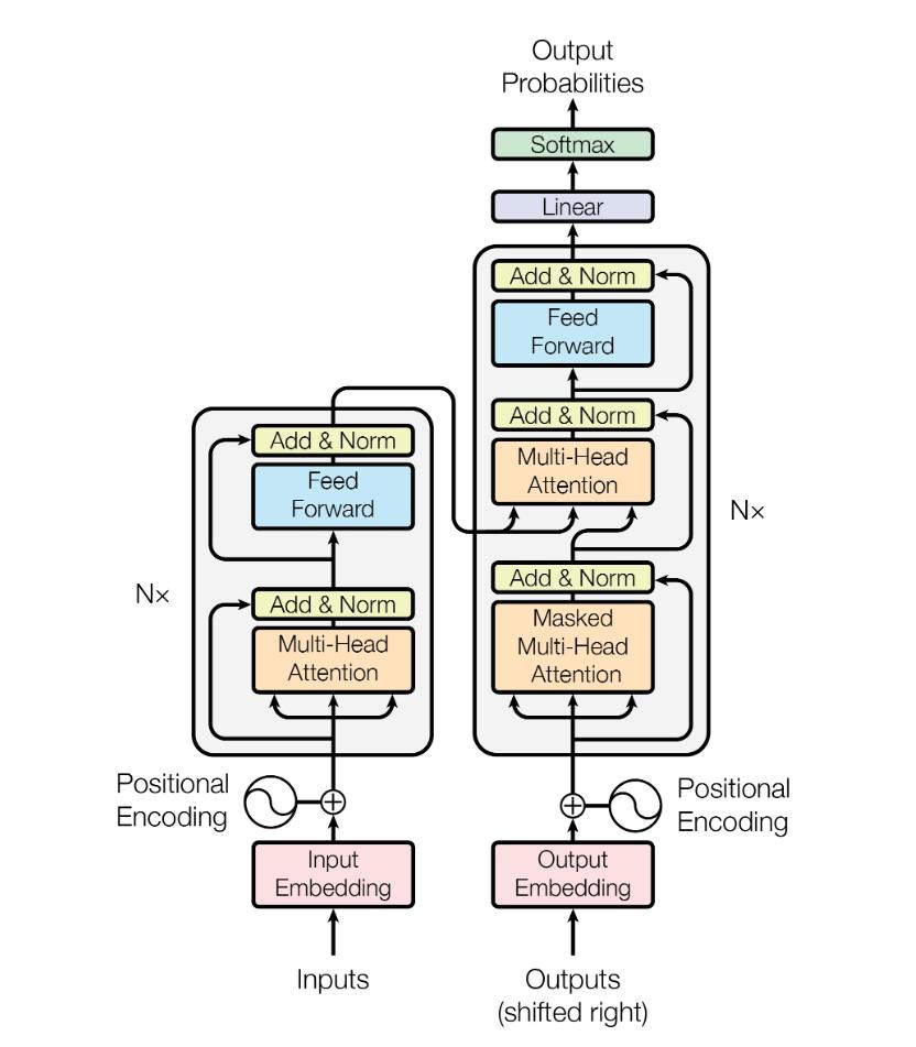 Diagram of the Transformer architecture